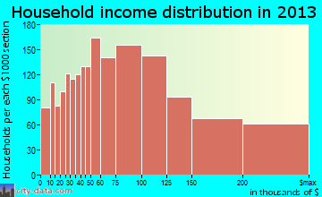 Rockville, MD household income