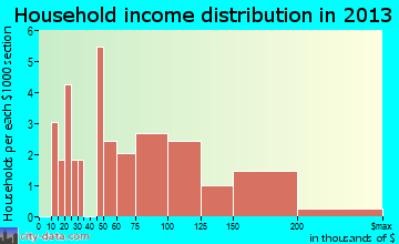Rosemont household income distribution