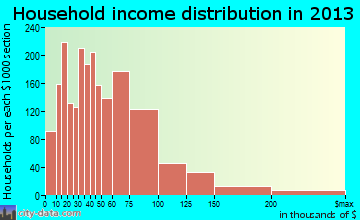 Buckeye household income distribution
