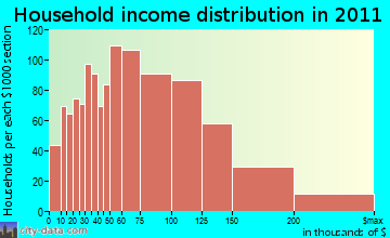 St. Charles household income distribution