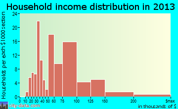 St. James household income distribution