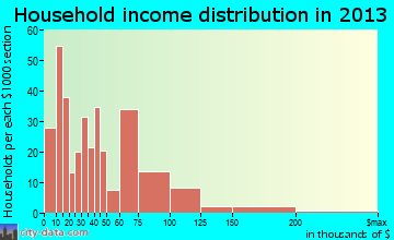 Seat Pleasant household income distribution
