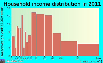 Selby-on-the-Bay household income distribution