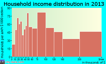 Severna Park household income distribution