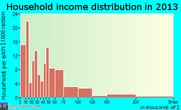 Snow Hill household income distribution