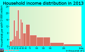 Smithsburg household income distribution