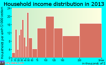 South Kensington household income distribution