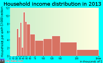 Springdale household income distribution