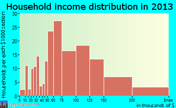 Stevensville household income distribution