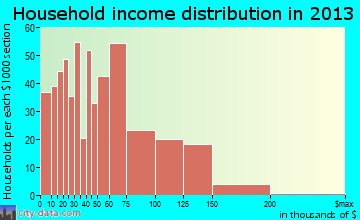 Walker Mill household income distribution