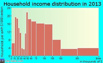 Walkersville household income distribution