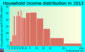 White Marsh household income distribution