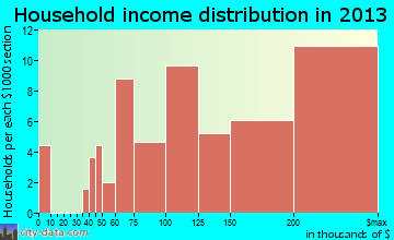 Woodmore household income distribution