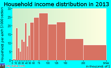 Mitchellville household income distribution