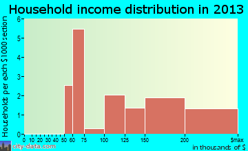 Naval Academy household income distribution