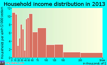 North Beach household income distribution