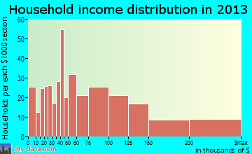 North Kensington household income distribution