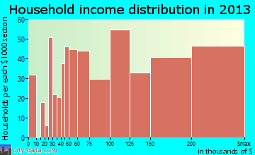 North Potomac household income distribution