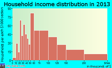 North Laurel household income distribution