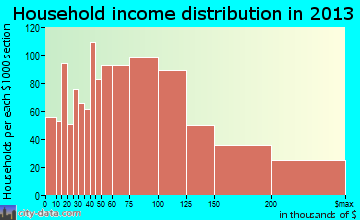 Odenton household income distribution