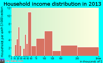 Owings household income distribution