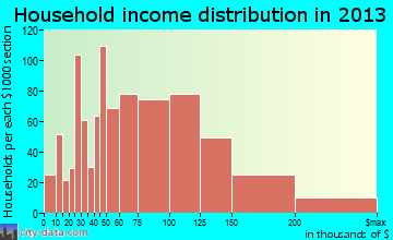 Pasadena household income distribution