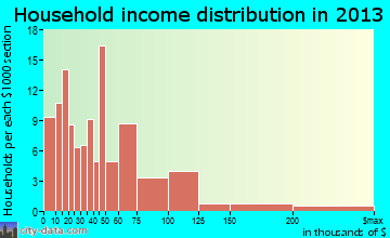 Perryman household income distribution