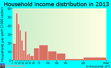 Perryville household income distribution