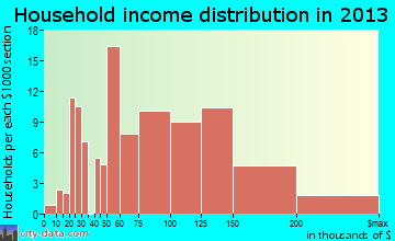 Pleasant Hills household income distribution