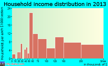 Poolesville household income distribution