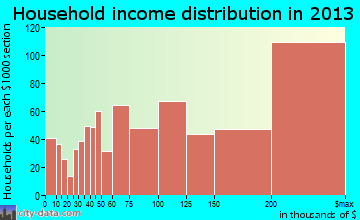 Potomac household income distribution