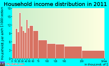 Nahant household income distribution