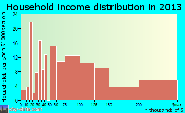 North Scituate household income distribution