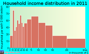 Reading household income distribution