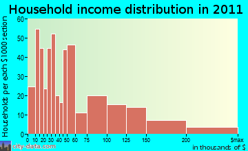 Rockport household income distribution