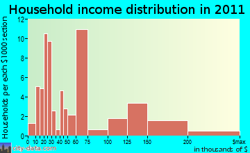 Rowley household income distribution