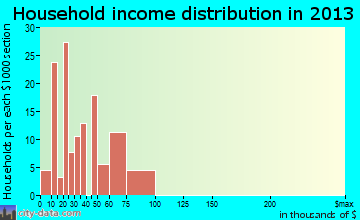 Claypool household income distribution