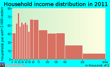 Wakefield household income distribution