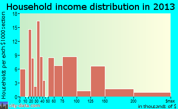 West Falmouth household income distribution