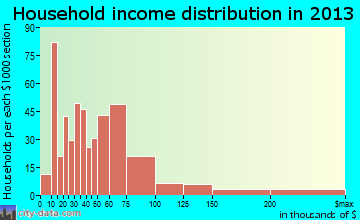 West Yarmouth household income distribution