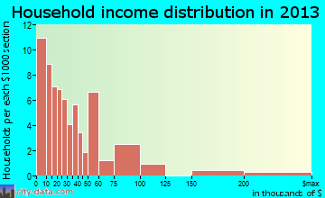 Colorado City household income distribution