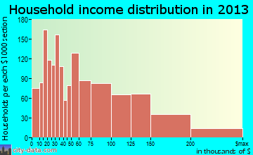 Woburn household income distribution