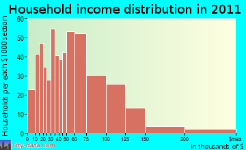 Monson household income distribution