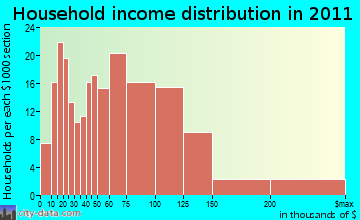Hampden household income distribution