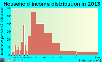 Corona de Tucson household income distribution