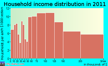 West Newbury household income distribution