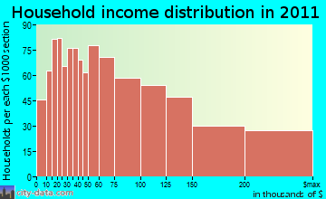 North Andover household income distribution