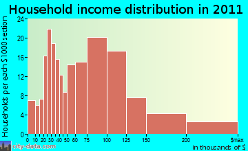 Groveland household income distribution