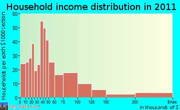 Tisbury household income distribution