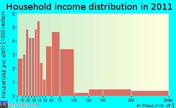 Aquinnah household income distribution